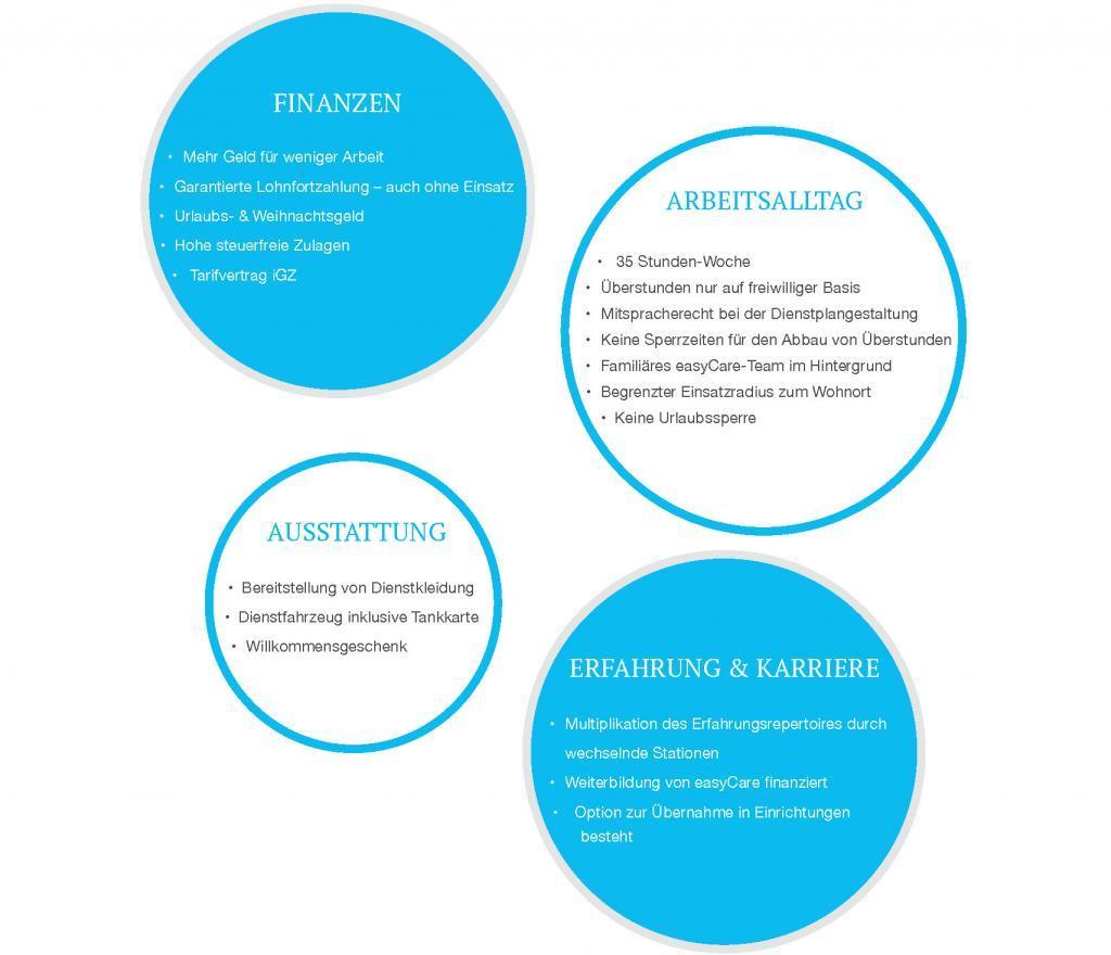 Übersicht Vorteile Jobs Pflegekraft easyCare