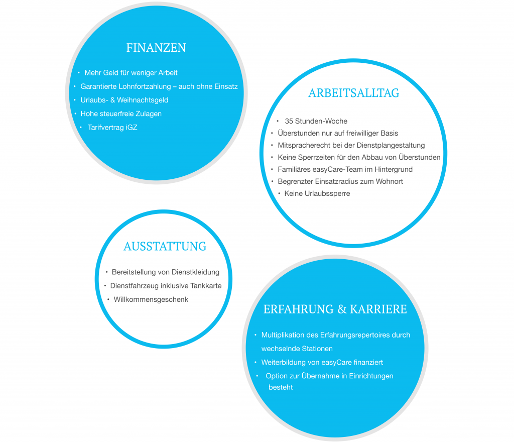 easyCare Bubble Finanzen Arbeitsalltag Ausstattung Erfahrung und Karriere