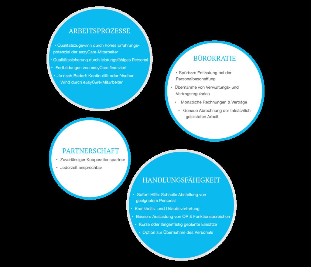 easyCare Bubble Arbeitsprozesse Bürokratie Partnerschaft Handlungsfähigkeit